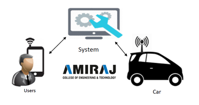 Amiraj Engineering
