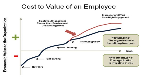 Economic Value of an Employee